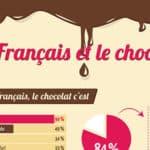 Infographie – Les français et le chocolat